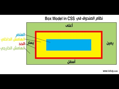 Css Box Model Youtube