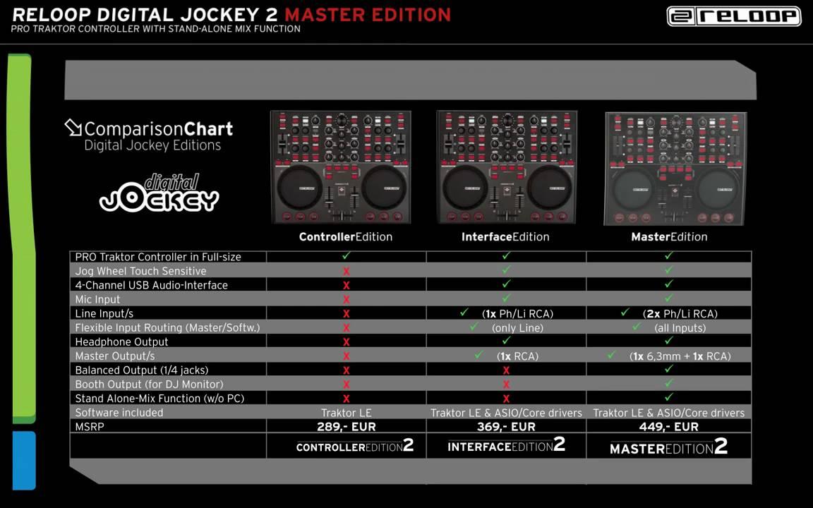 RELOOP DIGITAL JOCKEY 2 MASTER EDITION DRIVER FOR MAC DOWNLOAD