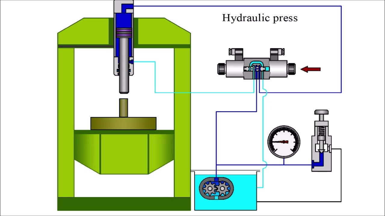 How does the hydraulic press work? - YouTube | Hydraulic Press Schematic |  | YouTube
