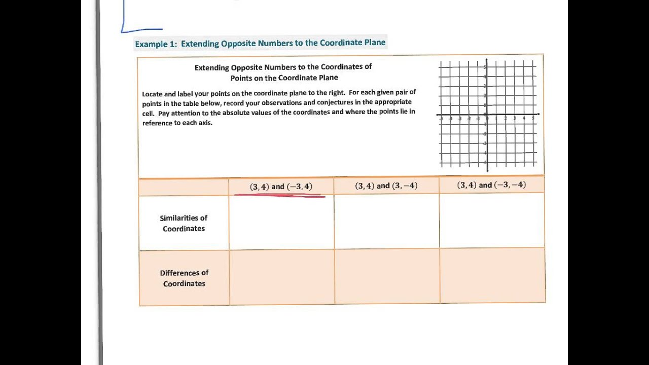 Symmetry in the Coordinate Plane (solutions, examples, worksheets