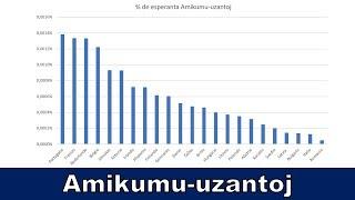 Populareco de EO en diversaj Eŭropaj landoj | Esperanto vlogo