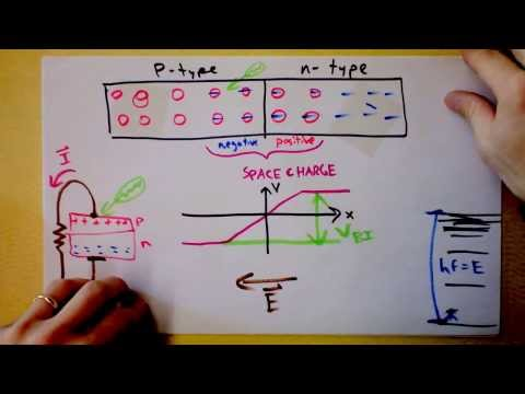 How Solar Panels Work – Convert Sunlight to Electricity in Your Own Backyard   Doc Physics