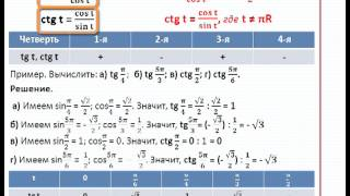 Тангенс и котангенс - MirUrokov.ru - Видеоурок по математике