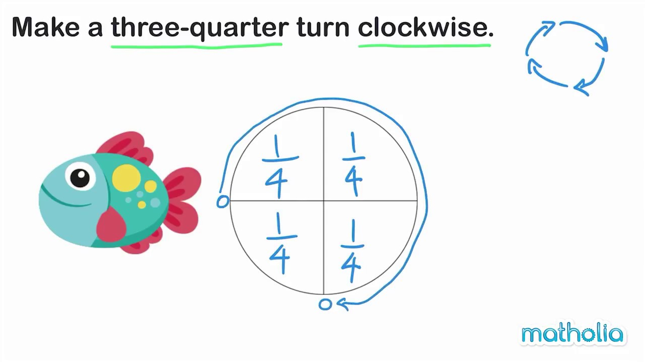 small resolution of Clockwise and Anticlockwise - YouTube