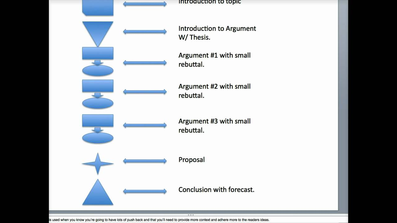 structures for persuasive essay structures for persuasive essay