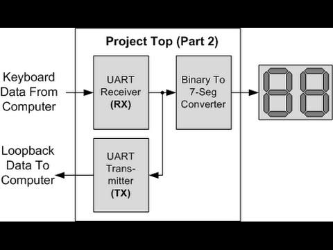 Nandland Go Board Project 8 - UART Transmitter (Loopback)