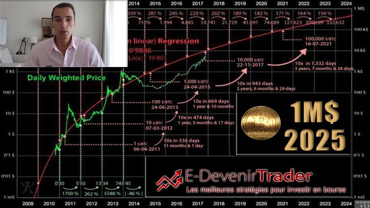 bitcoin 1 milion