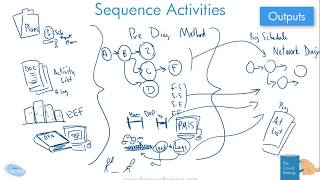Drawn Out: Sequence Activities Process in PMBOK 6th