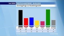 Grüne vorn bei Sonntagsfrage | ARD-DeutschlandTREND