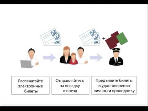 Правила пользования электронным билетом и электронной регистрацией.