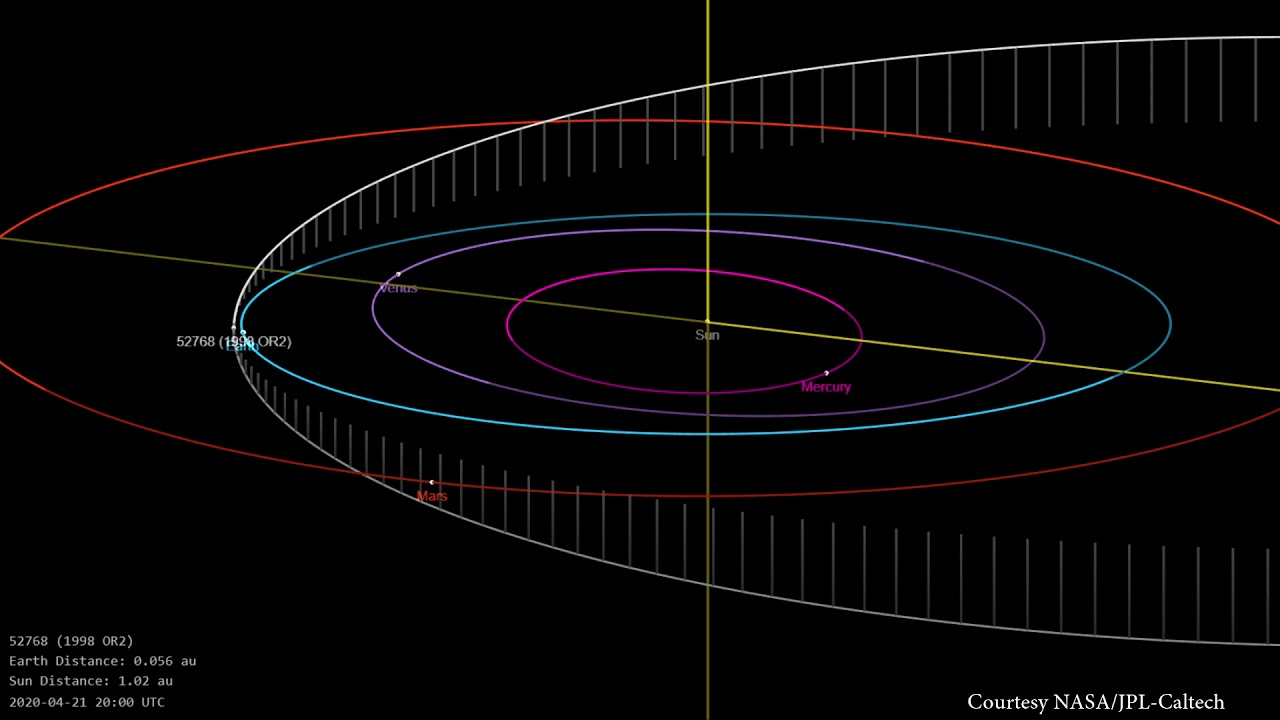 Download Asteroid (52768) 1998 OR2 - April 2020