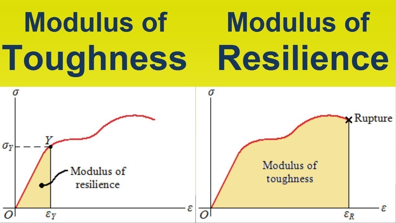 Difference Between Modulus Of Toughness Modulus Of Resilience