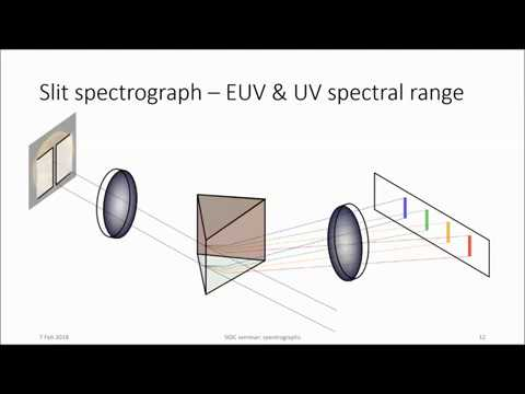 SIDC Series of Lectures on Solar Physics Basics - 08