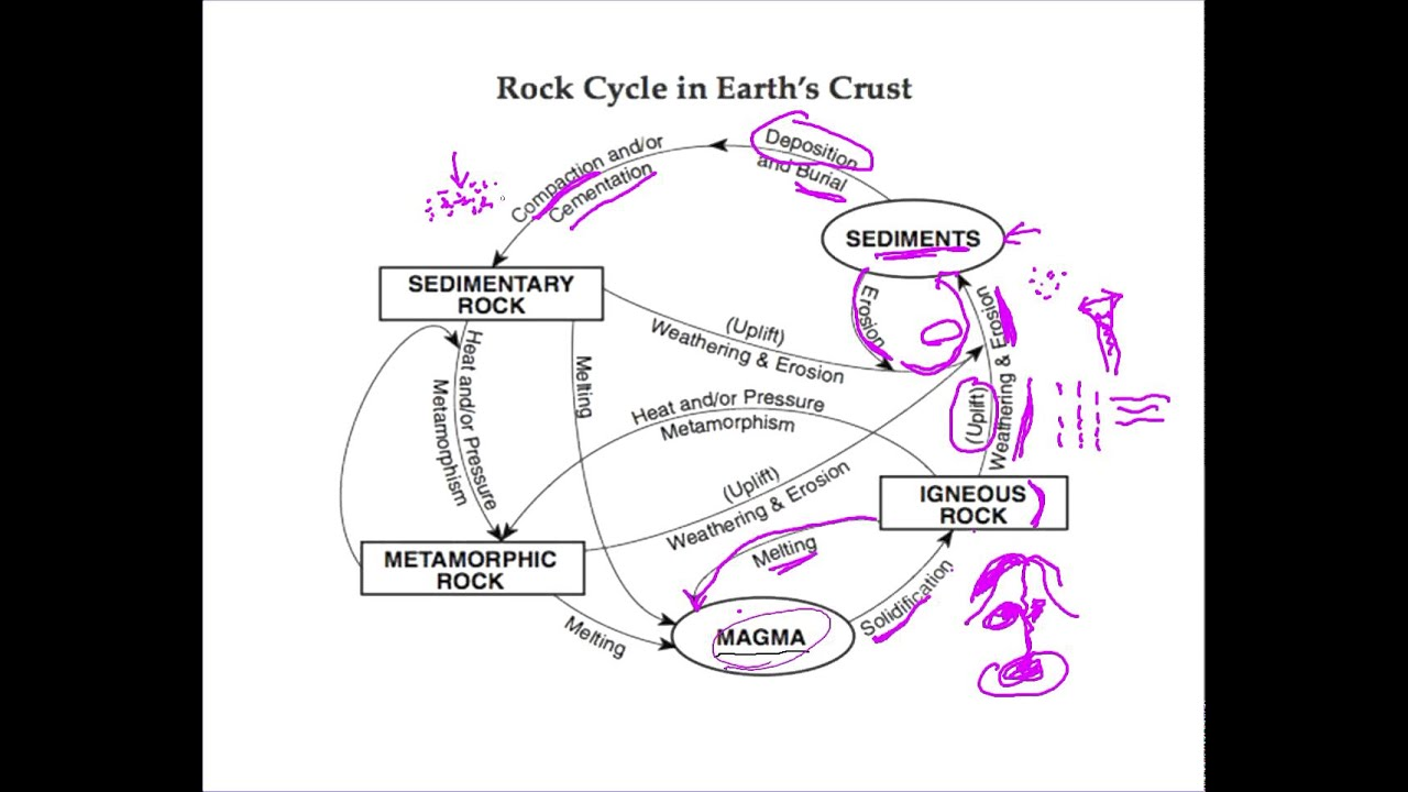 Rock cycle lecture for 4th graders youtube rock cycle lecture for 4th graders ccuart Images