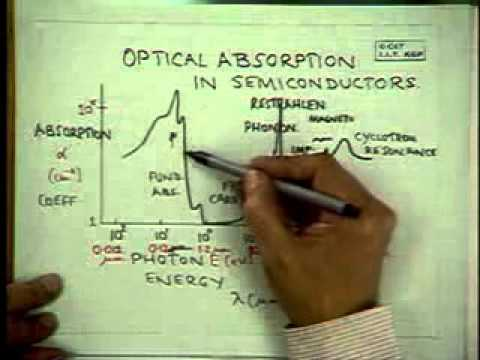 2. Optical Processes in Semiconductors