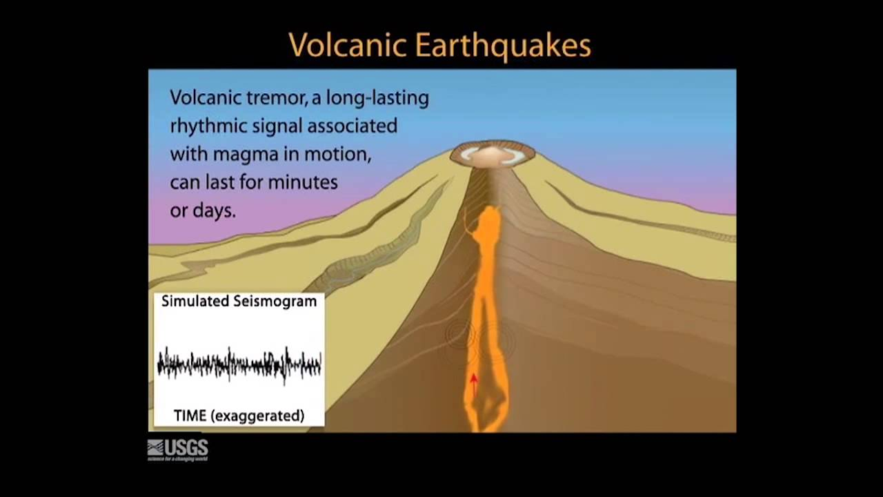 Volcanic Monitoring Animations #3: Earthquakes - YouTube