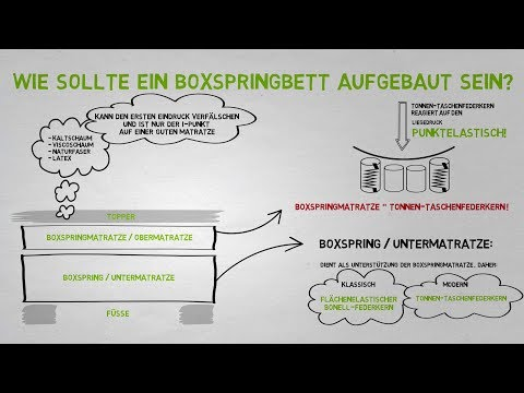bodyflex boxspring boxspringbett london comfort taschen doovi. Black Bedroom Furniture Sets. Home Design Ideas