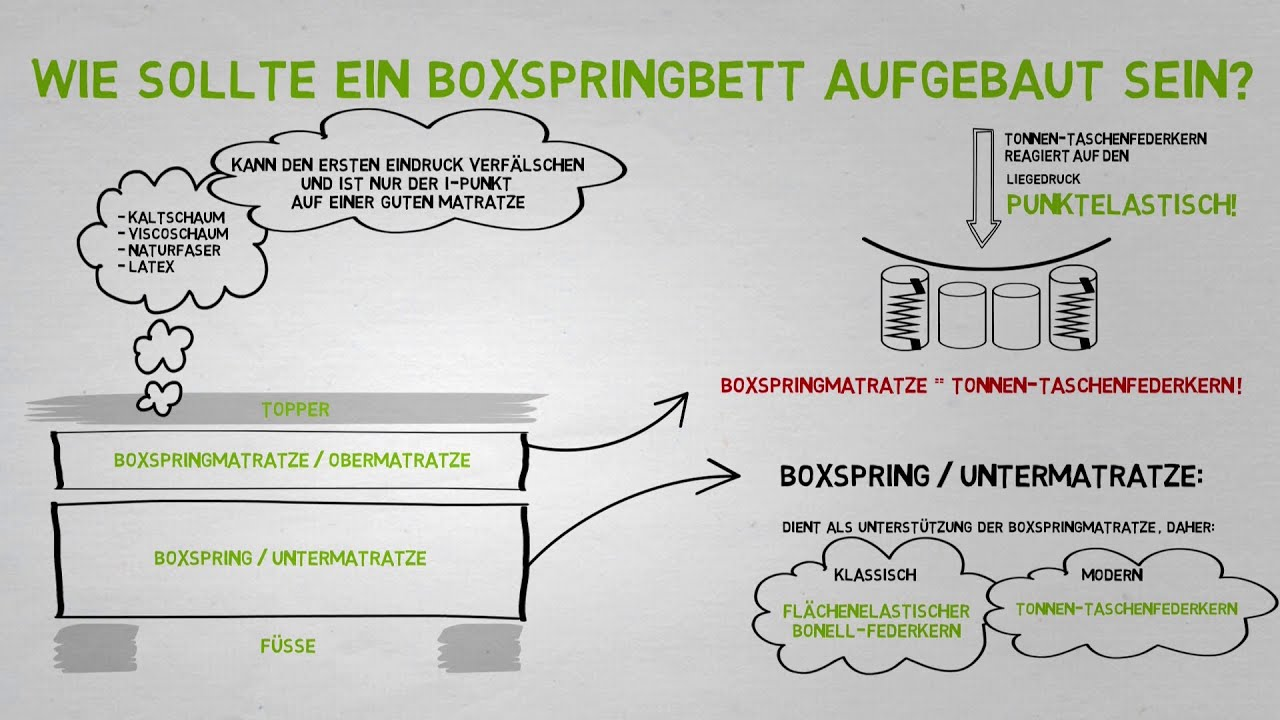 boxspringbetten aufbau wichtige elemente beim boxspringbett youtube. Black Bedroom Furniture Sets. Home Design Ideas