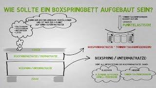 Boxspringbetten Aufbau: Wichtige Elemente beim Boxspringbett