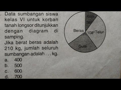 cara-mudah-mengerjakan-soal-diagram-lingkaran-#part-3