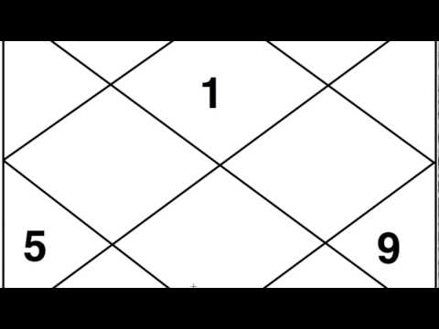 Dharma Trikona (1,5,9) - Astrology Basics 7