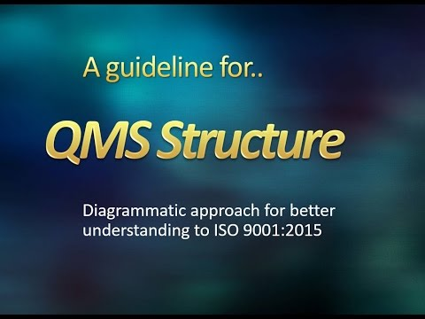 ISO9001:2015 QMS Structure