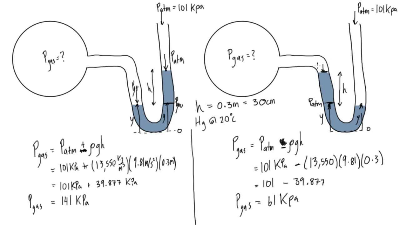 Simple Manometer Example Problem Youtube