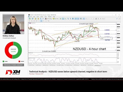 Technical Analysis: 07/02/2019 - NZDUSD eases below upward channel; negative in short term
