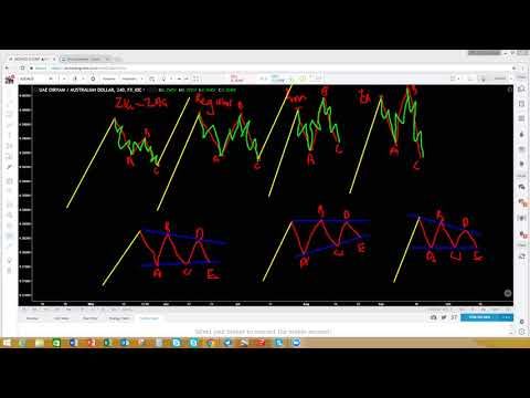Elliot Wave Weekly Analysis 30 October 2017