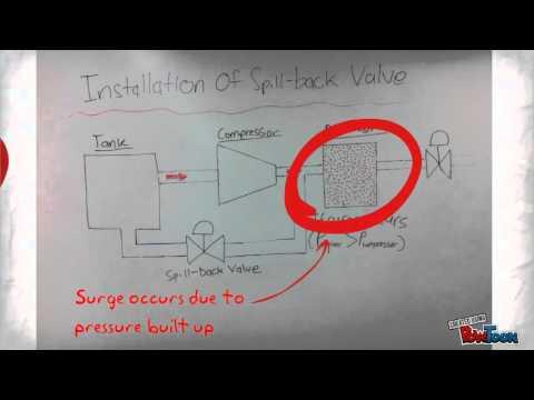 Retq Spill Back Valve Youtube