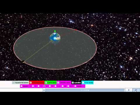 Geostationary Satellite Concept Through Open Source Physics Java Simulation