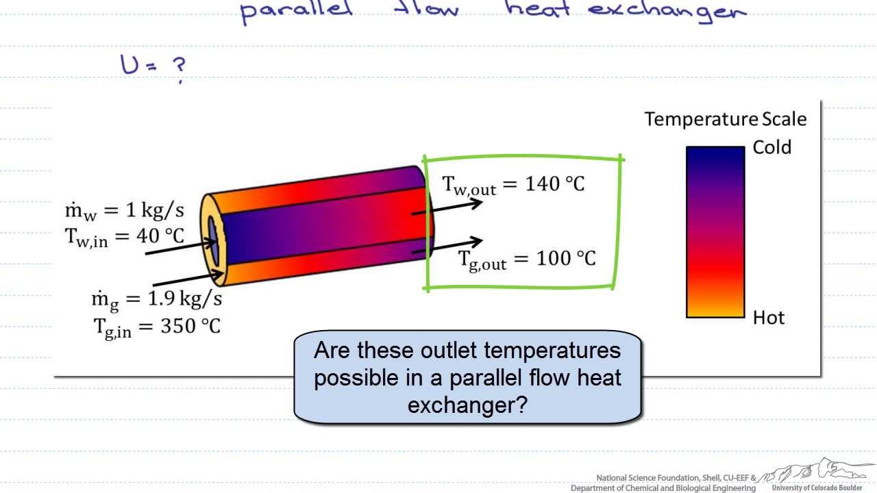 NTU Effectiveness: Parallel Flow Heat Exchanger