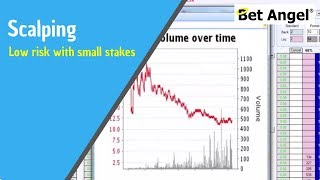 Betfair trading - Low risk trading with small stakes