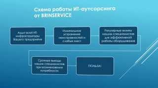 IT-аутсорсинг (обслуживание компьютеров)(Обзор услуг ИТ-аутсорсинга от компании BrinService., 2014-12-02T08:19:30.000Z)