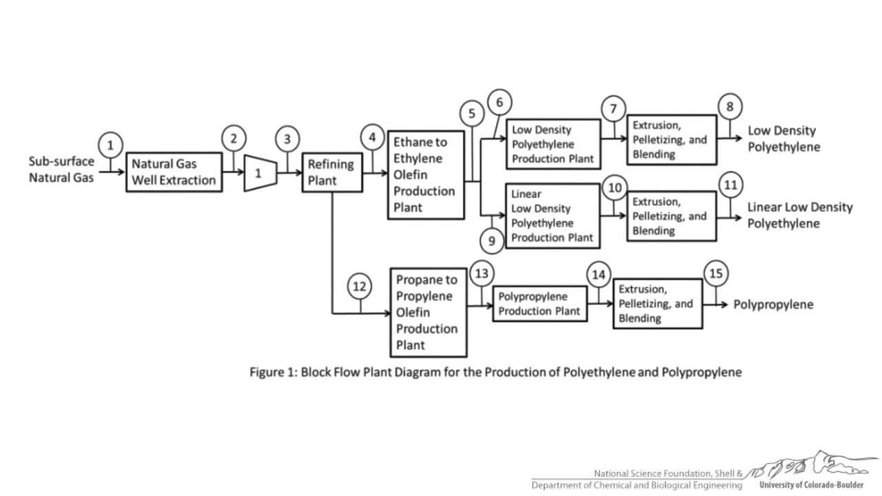 medium resolution of block flow diagram examples