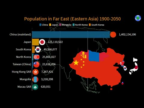 Population of Eastern Asia 1900 to 2050