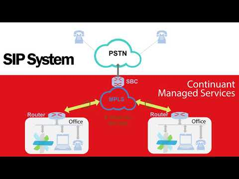 SIP Integration with Cisco Products - YouTube