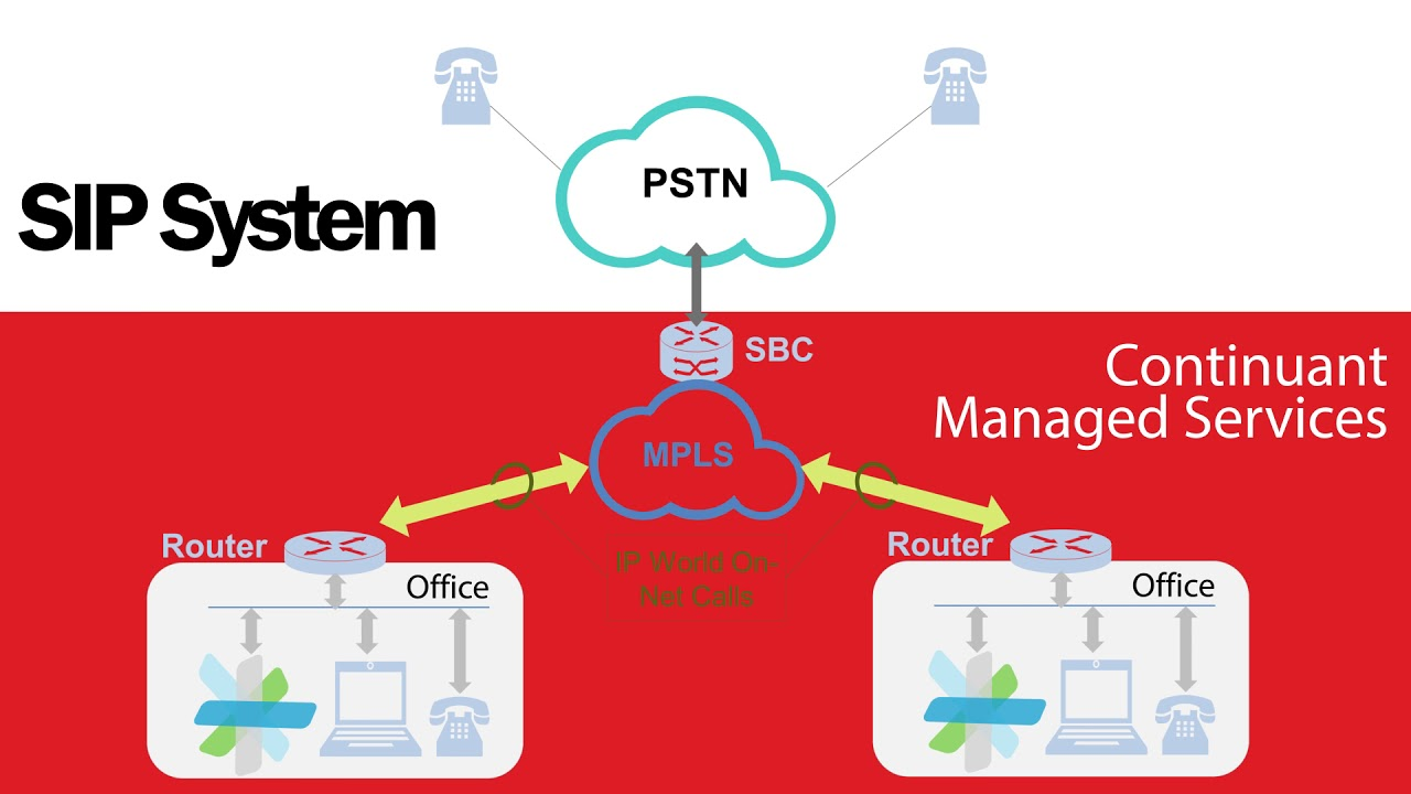 medium resolution of sip integration with cisco products