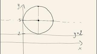 Matura poprawkowa - zadanie 15 - okrąg