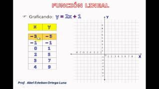 TABULACIÓN Y GRÁFICA DE UNA FUNCIÓN LINEAL thumbnail