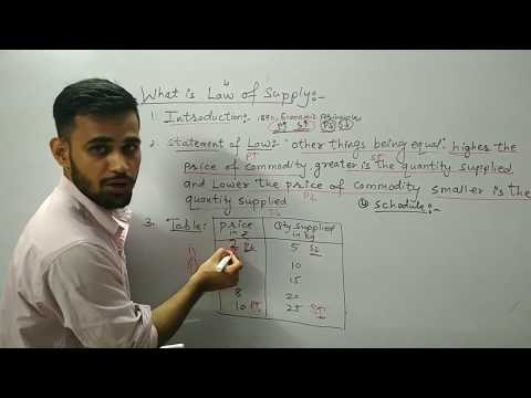 What is law of Supply?