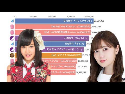 AKB48 SKE48 NMB48 HKT48 NGT48 STU48 乃木坂46 OFFICIAL YouTube CHANNEL 欅坂46 OFFICIAL YouTube CHANNEL 日向坂46 OFFICIAL YouTube ...