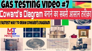 Gas testing videos || हिन्दी || how to draw coward