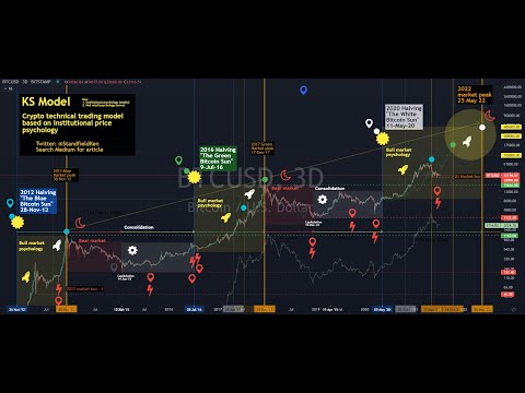 Ep 122  The Crypto Crash Is Coming - Not According To The Data.  Tips On Overcoming Crypto Fear