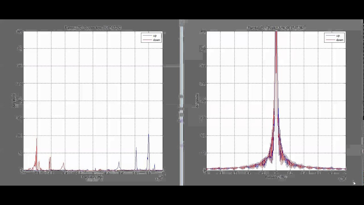 FMCW Radar Testing DSP Results Raw data and after processing