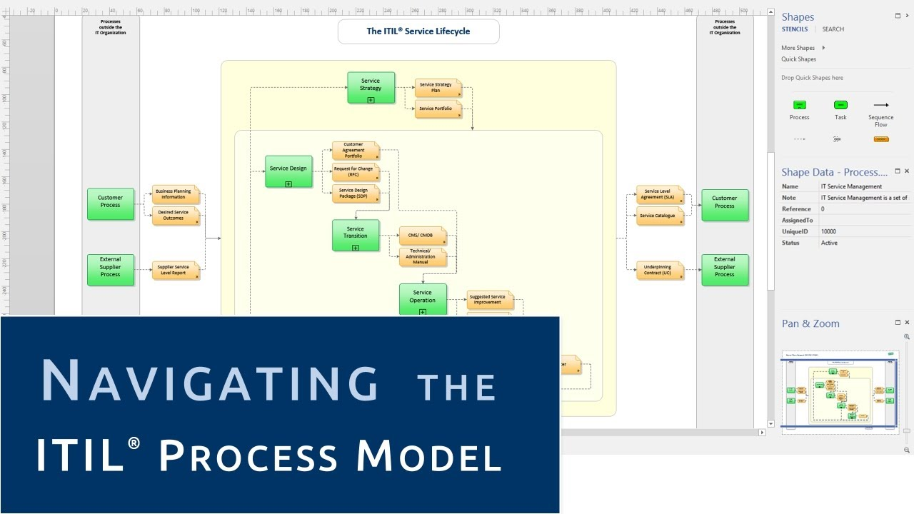 Navigating The Itil Process Model Youtube