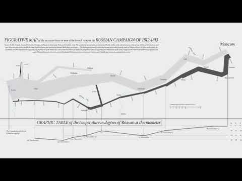 Cross sensory Info graphics