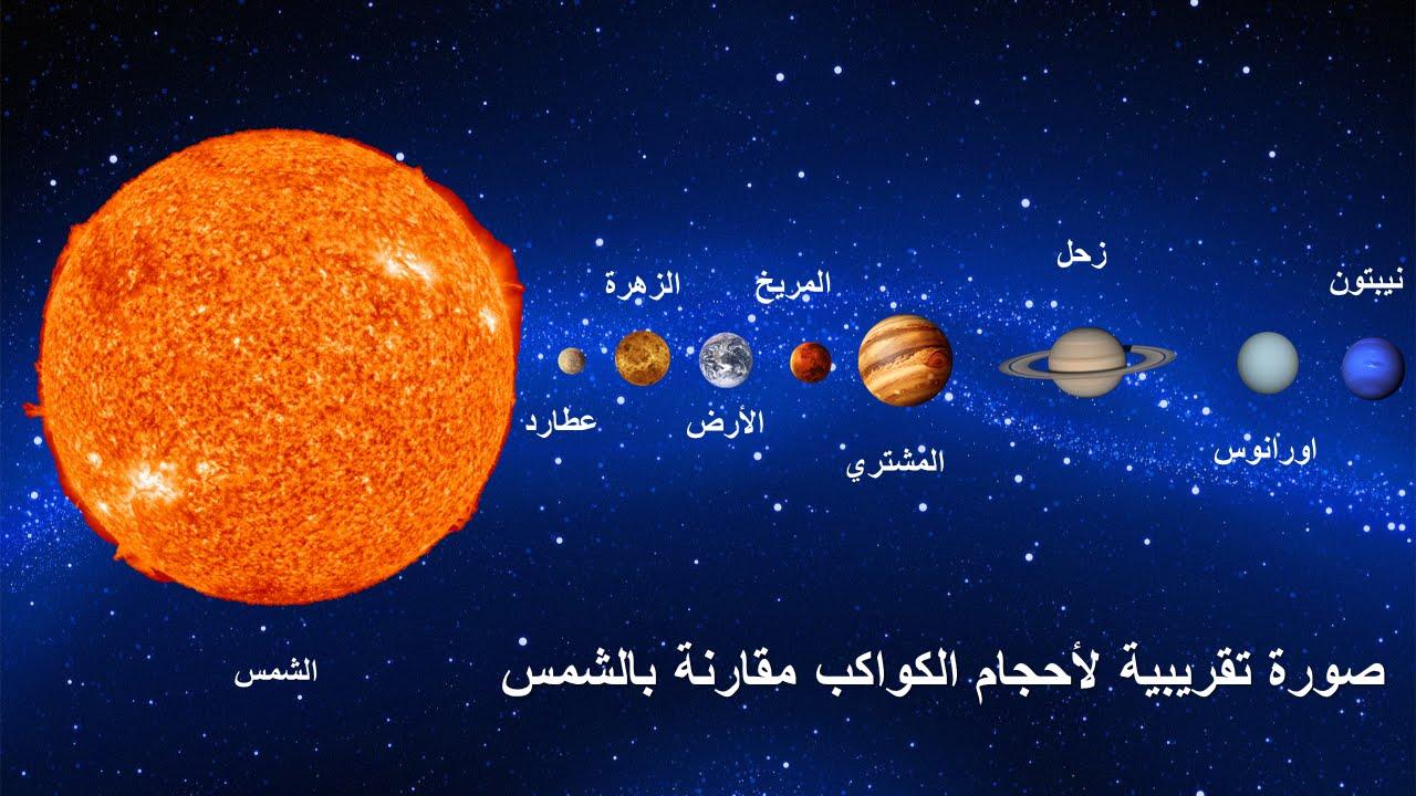 مجرة درب التبانة او اللبانة و تموقع المجموعة الشمسية Youtube