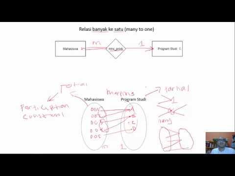 Kardinalitas Banyak Ke Satu (many To One) - Basis Data