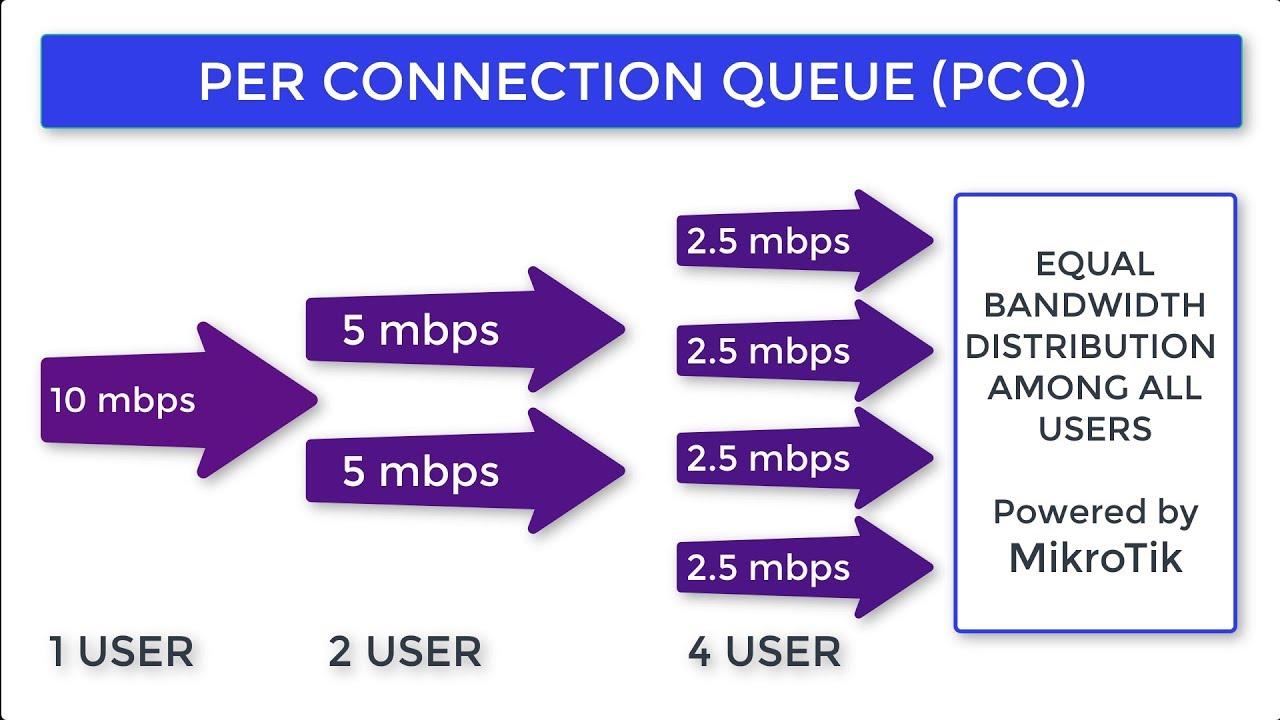 Mikrotik PCQ Bandwidth Management